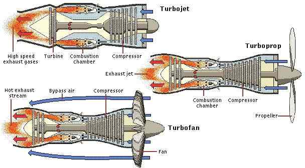 Jet Engine Gas Turbine