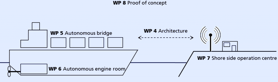 Diagram showing WP development stages, proof of concept