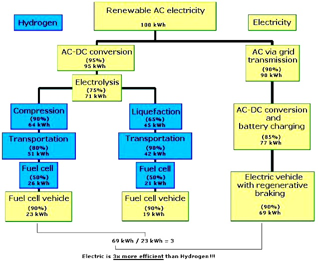 Chart showing hydrogen fuel cell conversion compared to electricity charging batteries