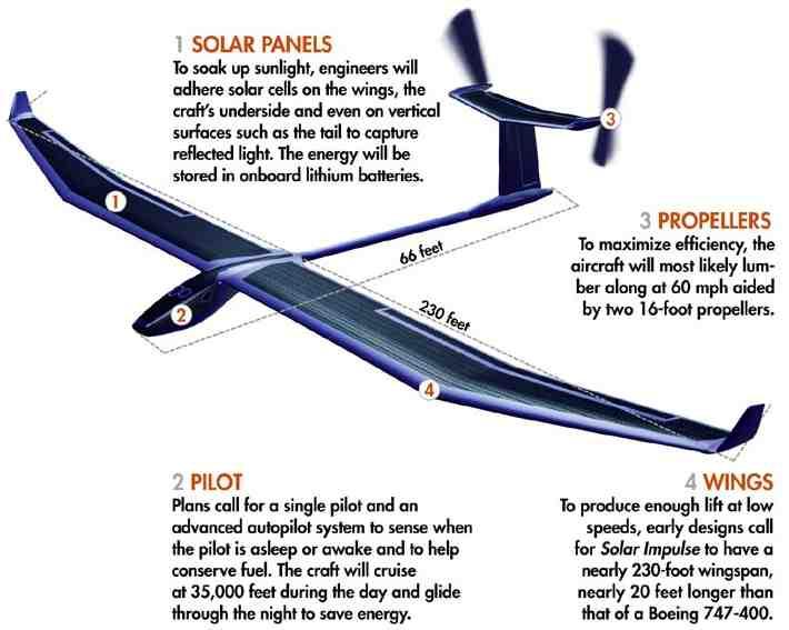 Pesawat Besar Ini Terbang Antar Benua Tanpa BBM - infoinfo unik