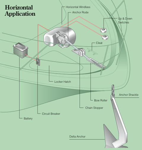 Diagram showing horizontal windlass installation