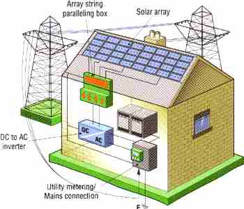 Home Wiring on Solar Powered House Wiring