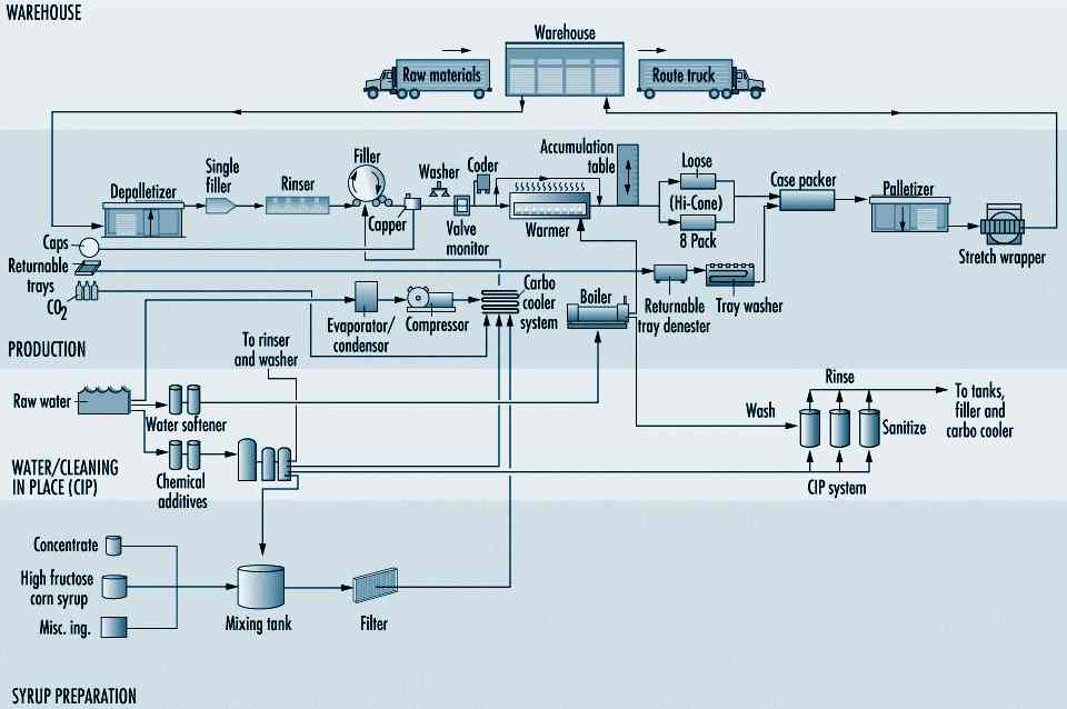 Figure 65 2 flow chart of basic bottling operations