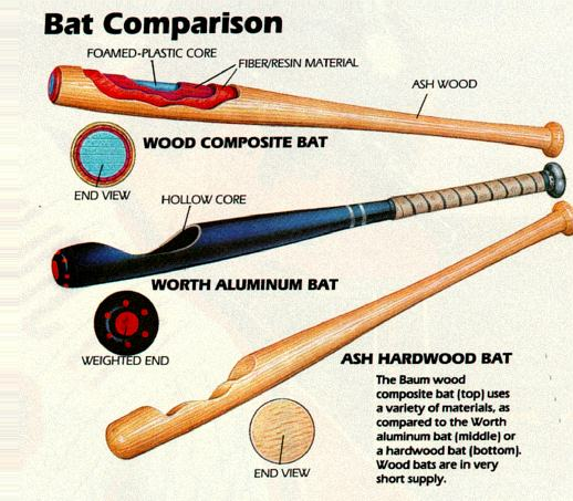 the history of bats in baseball From january 1 - december 31, 2019, $10 from the sale of each pink bat and $1  from each baseball will be donated to major league baseball charities, inc in.