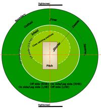 Cricket Feld